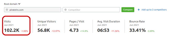 Monthly Visits of Piraterio, 102K