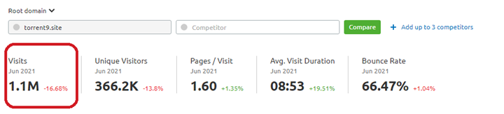 Monthly Visits of Torrent9, 1.1M
