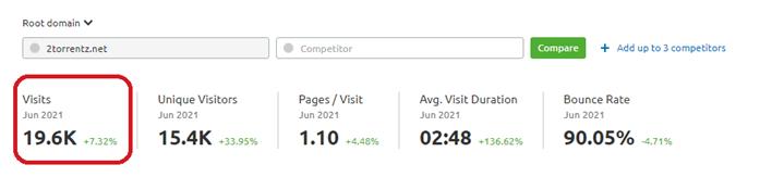 Monthly Visits of Torrentz, 19.6K