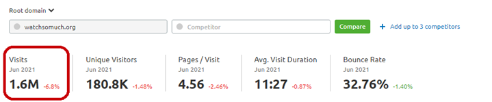 Monthly Visits of Watchsomuch, 1.6M