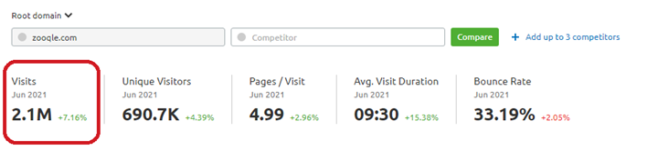 Monthly Visits of Zooqle, 2.1M