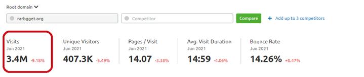 Monthly Visits of RARBG, 3.4M