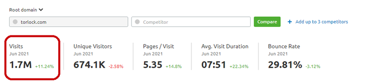 Monthly Visits of TorLock, 1.7M