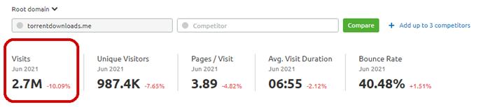 Monthly Visits of TorrentDownloads, 2.7M